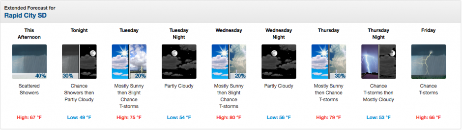Not looking too shabby in the weather department this week!
